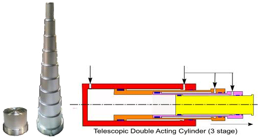 Multistage Telescopic Cylinders